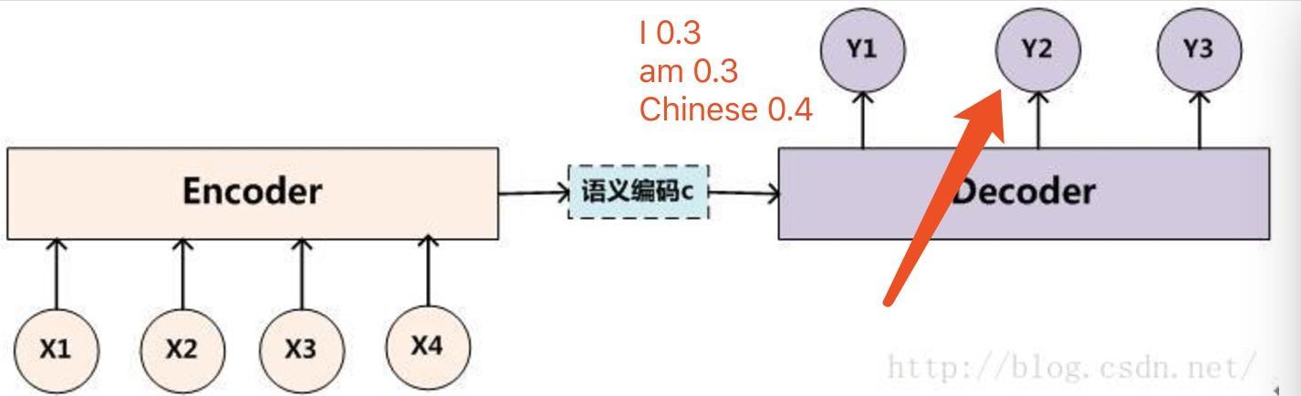 seq2seq中的beam search算法过程