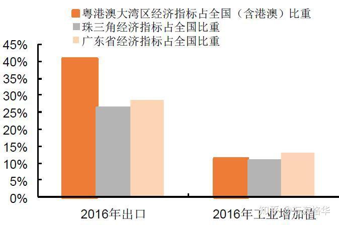 粤港澳大湾区2018经济总量占全国_粤港澳大湾区图片