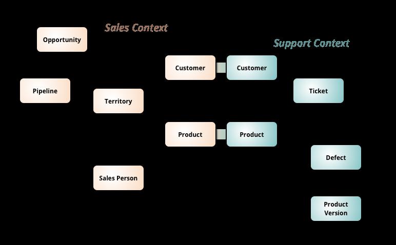 什么样的软件架构是好的?
