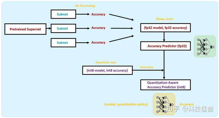 图35:训练Quantization-Aware的Accuracy Predictor
