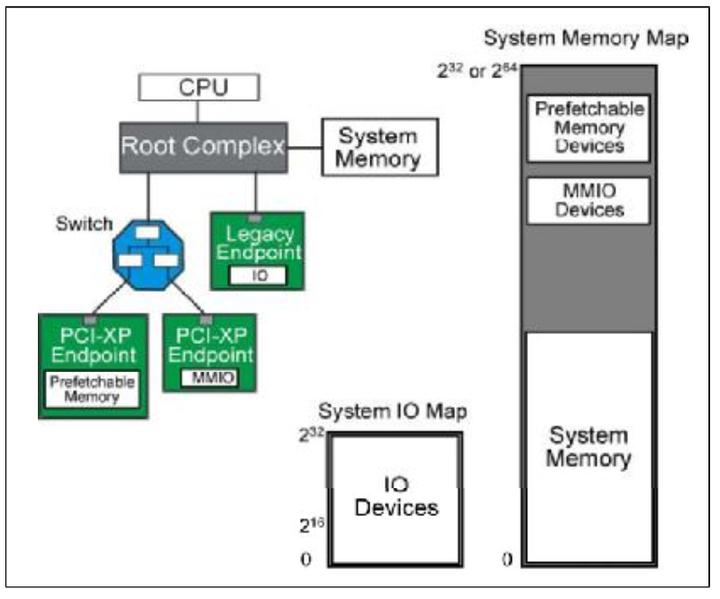 使用Xilinx IP核进行PCIE开发学习笔记(三)TLP路由篇- 知乎