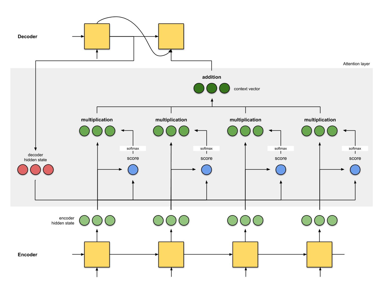 不用看数学公式!图解谷歌神经机器翻译核心部分:注意力机制