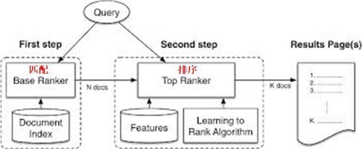 浅谈Learning to Rank中的RankNet和LambdaRank算法