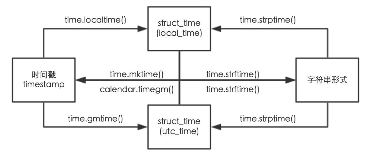 你真的了解Python中的日期时间处理吗? - 知乎