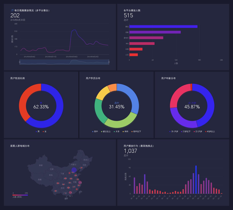 草莓官方网站_国内有哪些好的数据可视化工具,推荐一下,谢谢? - 知乎