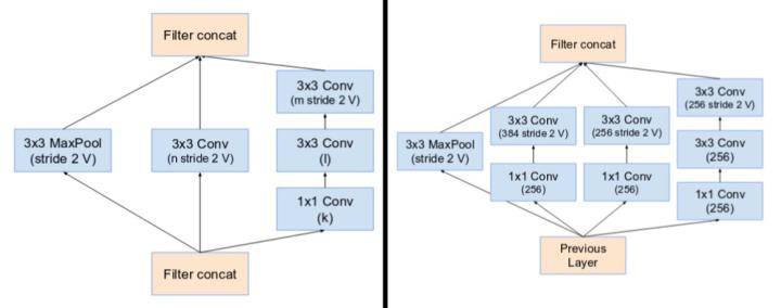 InceptionNet 从v1到v4的演变