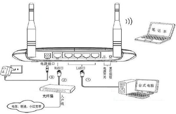 光猫改造 篇二:光猫+路由器,实现端口映射