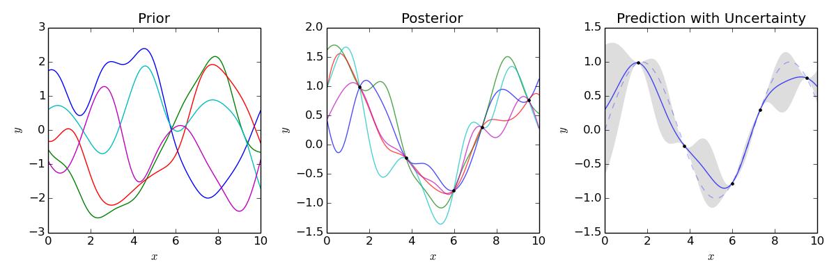 什么是Gaussian process? —— 说说高斯过程与高斯分布的关系