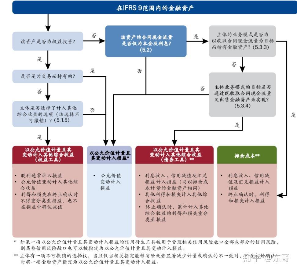 金融资产的分类与计量模式_东奥会计在线【手机版】