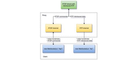RTSP直播搭建- 知乎
