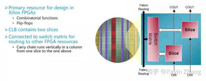 FPGA学习-Xilinx FPGA架构介绍- 知乎