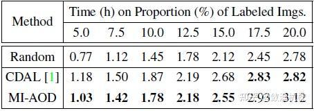 表5:比较在 PASCAL VOC 数据集上的时间消耗。