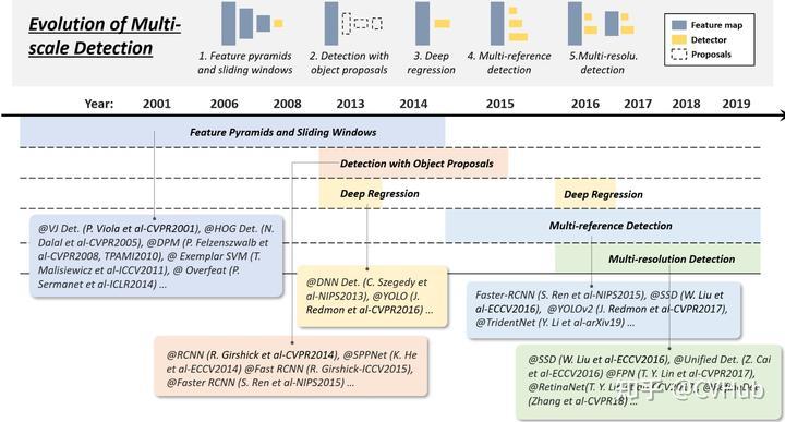 图5-1.多尺度检测技术的演变历程