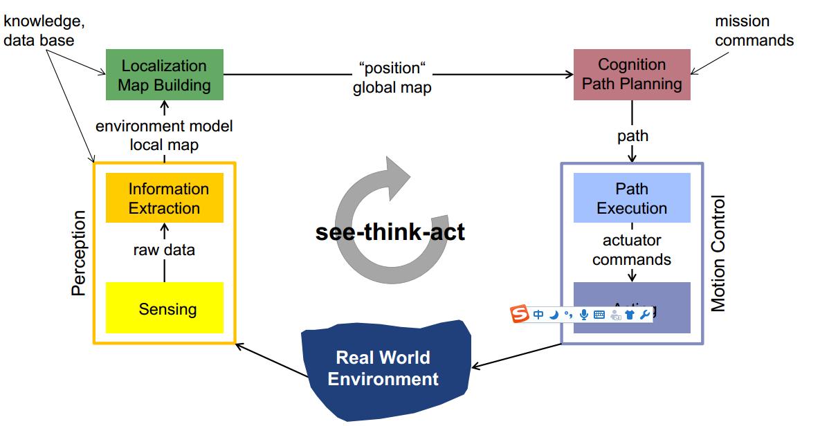 机器人系统架构:(一)概览