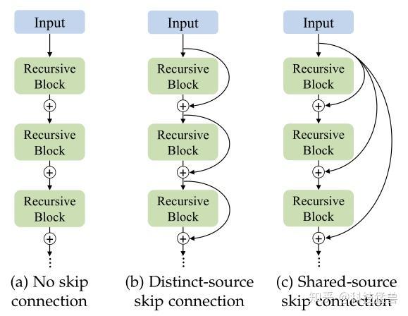 图10:Local skip connections的3种方式