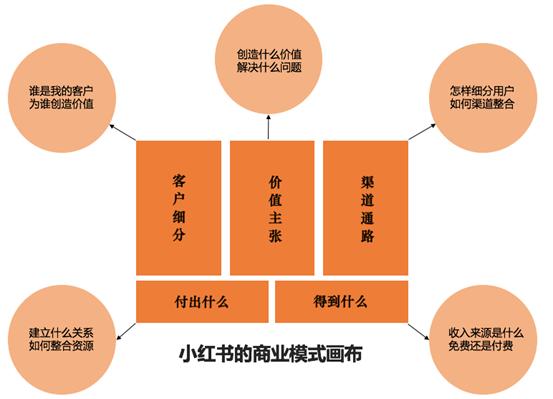 图:小红书的商业模式画布