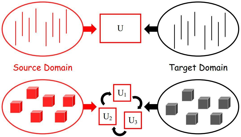 《小王爱迁移》系列之十:张量迁移学习(tensor unsupervised domain adaptation)