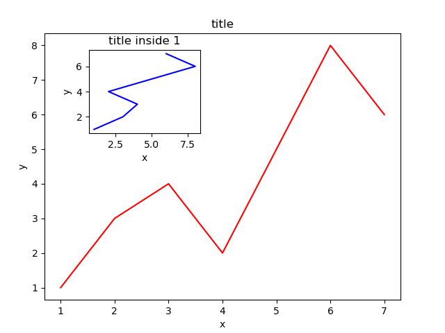 Matplotlib总结 - 知乎