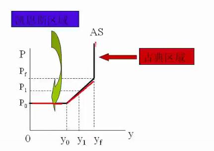 宏观经济学也称总量经济学_宏观经济学图片