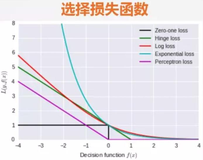 常见的损失函数(loss function)总结