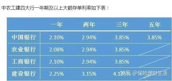 十万元定期半年利息_1年定期存款利息年化利率4.3%,10万起存,划算吗? - 知乎