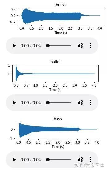 使用FastAI 和即时频率变换进行音频分类- 知乎