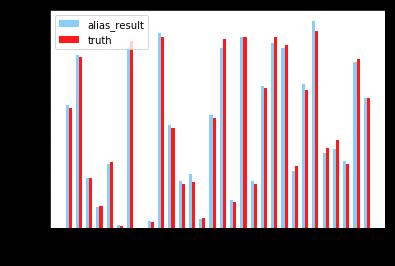 Alias Method:时间复杂度O(1)的离散采样方法