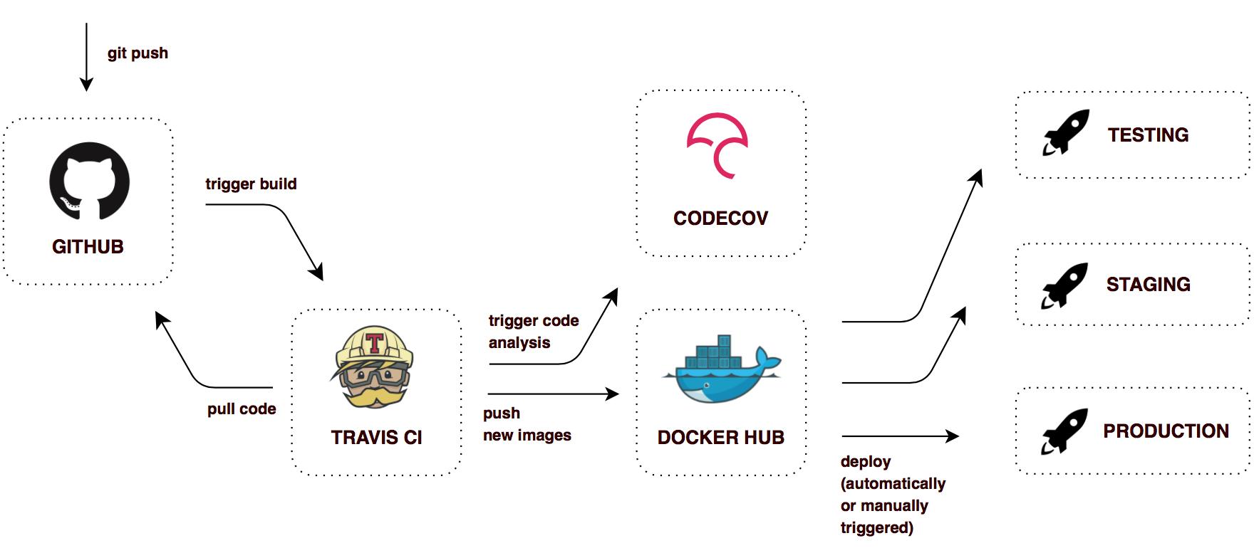 使用Spring Cloud和Docker构建微服务架构
