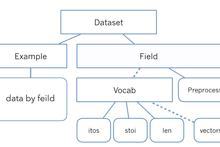 torchtext入门教程,轻松玩转文本数据处理- 知乎