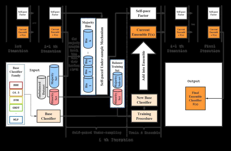[ICDE 2020] Self-paced Ensemble: 高效、泛用、鲁棒的不平衡学习框架
