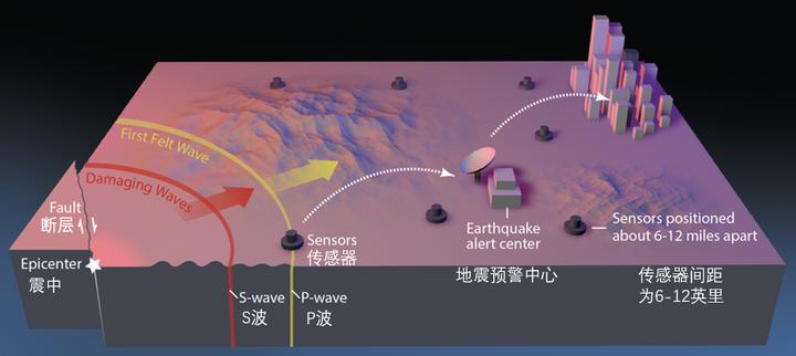 中国的地震灾害为什么那么严重?