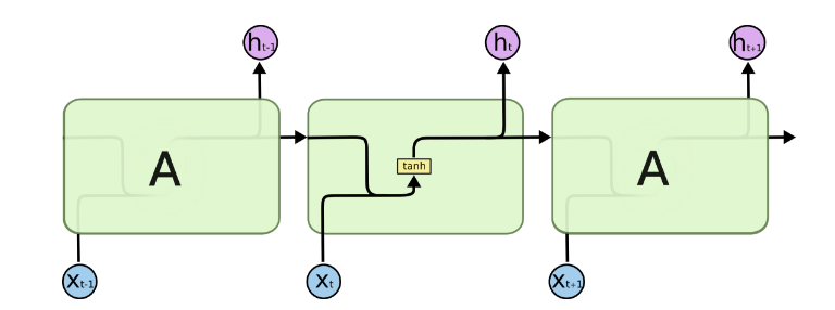 【译】RNN的正交初始化insight