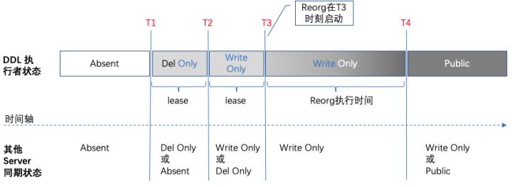 谷歌 F1 Online DDL的关键点:状态间兼容性