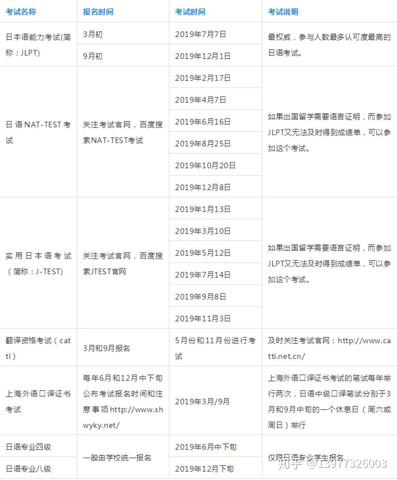 日语能力考报名费用_2019年各类日语考试报名与考试时间汇总以及考试常见问题解答 ...