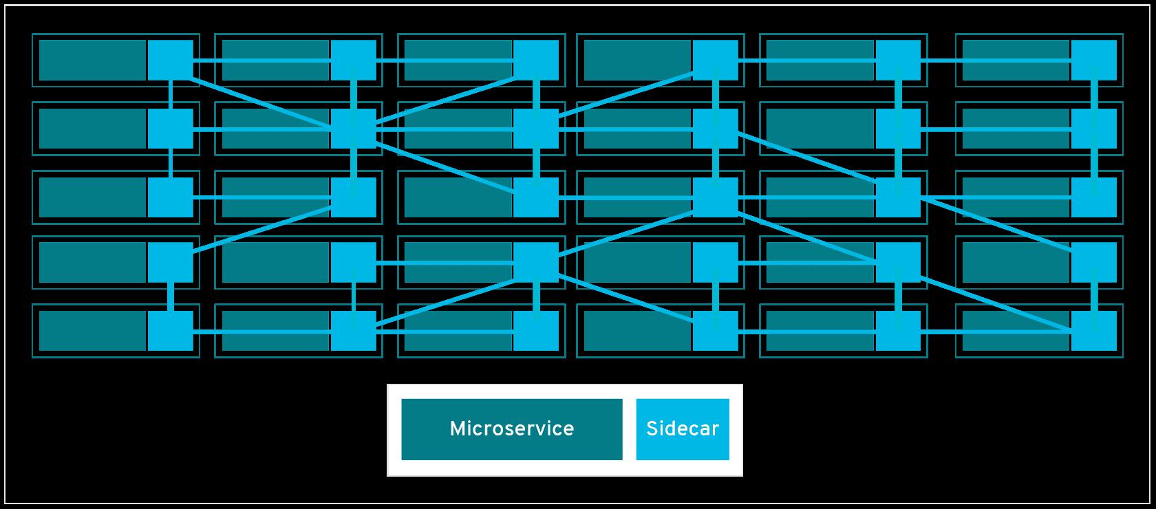 浅谈 Service Mesh: 其定义、起源、出现背景和设计理念及作用