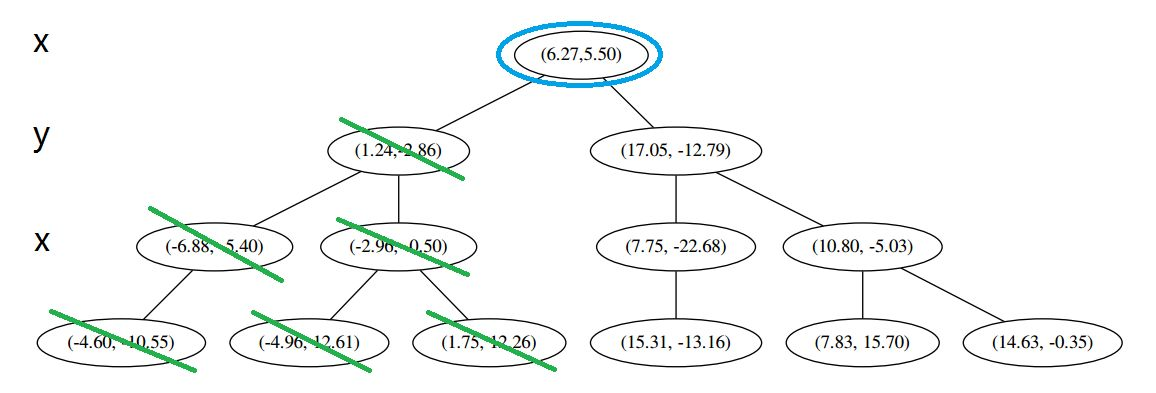 【数学】kd 树算法之详细篇