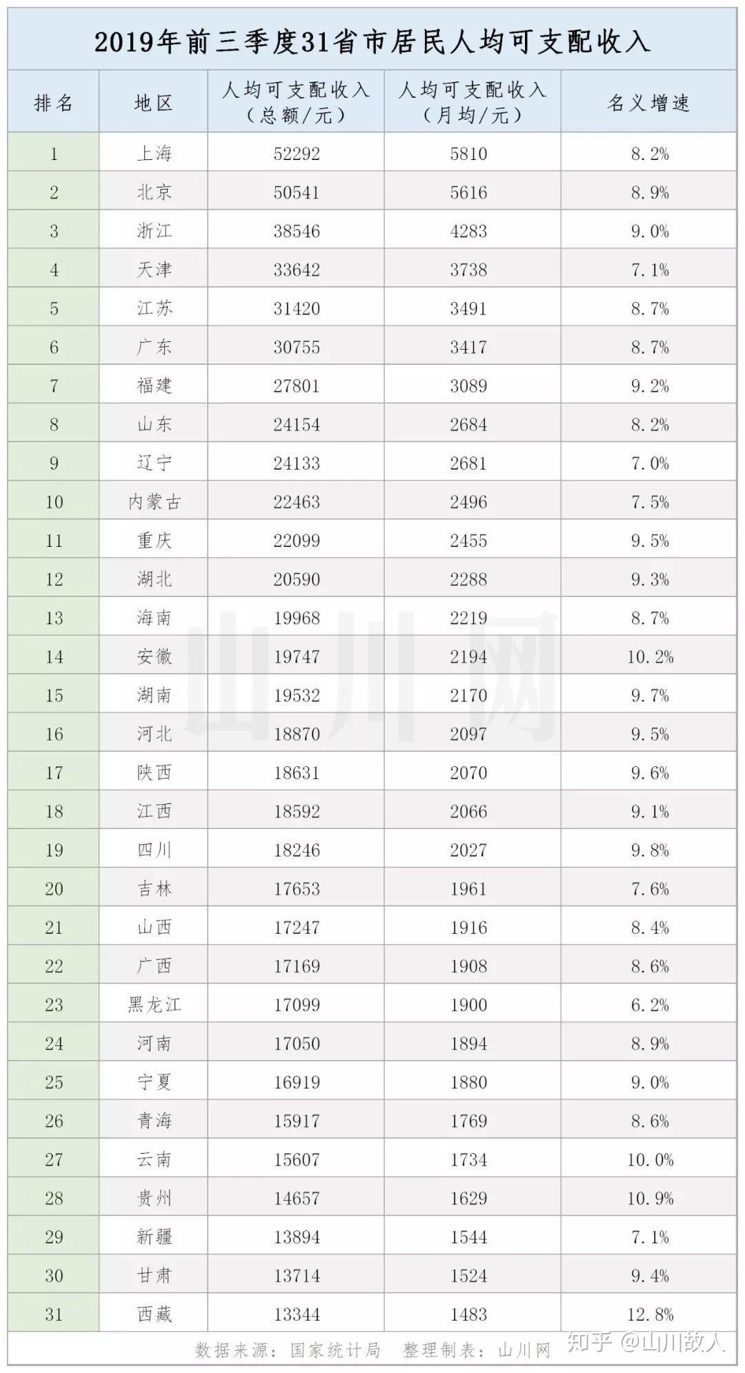2019国内人均收入排行_2019年上半年中国居民人均可支配收入和消费支出