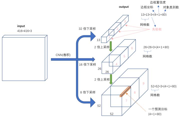<机器爱学习>YOLO v3深入理解