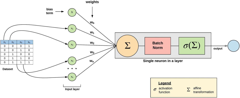 深度学习推理时融合BN,轻松获得约5%的提速