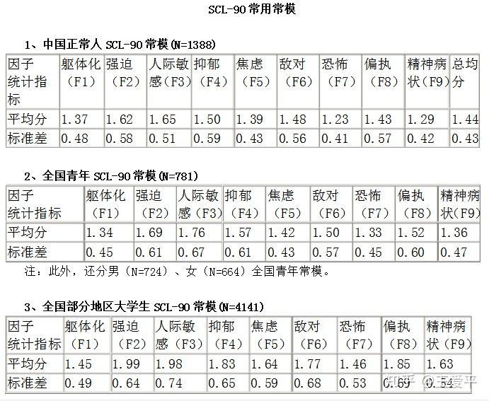 scl90自评量表_神经症深度分析与治疗1-2(心理健康程度的区分) - 知乎