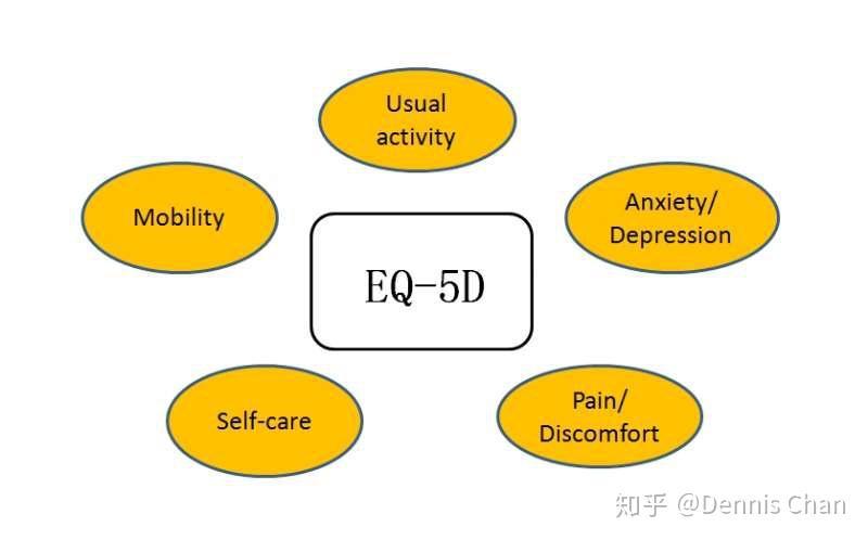 中文 版 eq 5d 健康 問卷