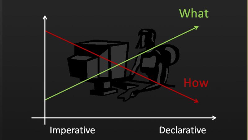 命令式编程(Imperative) vs声明式编程( Declarative)