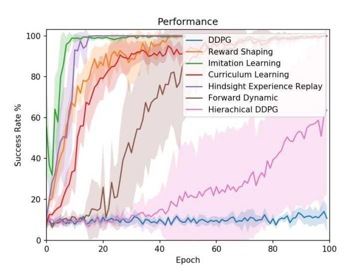 强化学习稀疏奖励算法总结
