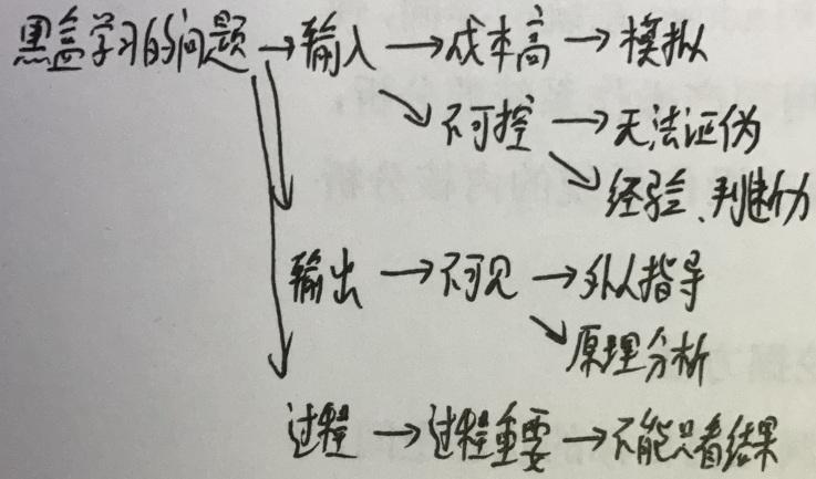 想精想怪74——黑盒学习(下)