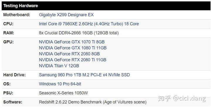 转载]Redshift GPU渲染测试:GeForce RTX 2080 & 2080 Ti - 知乎