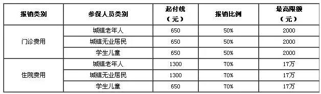"""北京一老一小医保_2017年北京市""""一老一小""""大病医疗保险政策指南 - 知乎"""