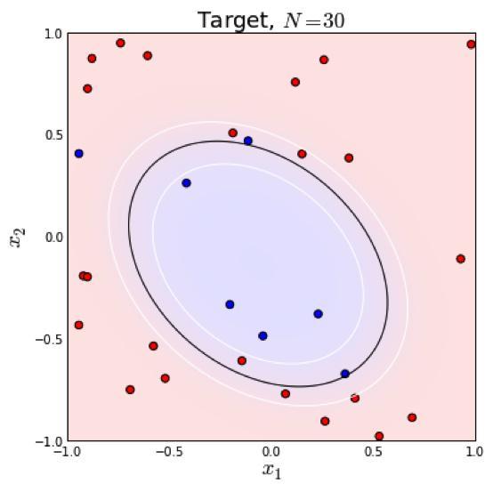 逻辑回归你说说能否用来做非线性分类?