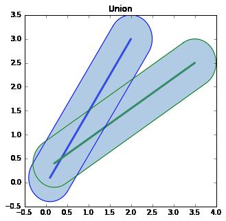 基于Python的缓冲区分析- 知乎