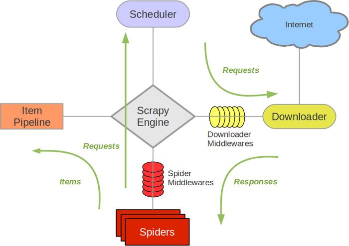 Scrapy爬虫框架教程(一)-- Scrapy入门