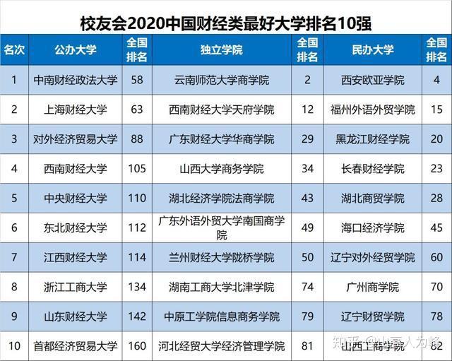 2020财经类大学排行_2019 2020年财经类大学排名 中央财经大学排名第一